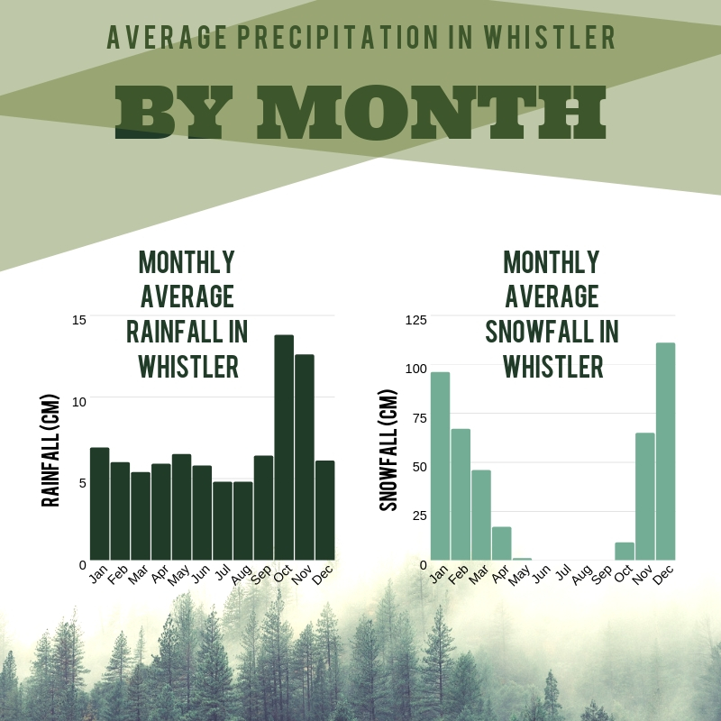 Infographic on Whistler Rainfall