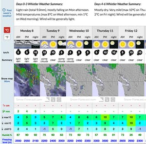 Screencapture Snow Forecast Whistler