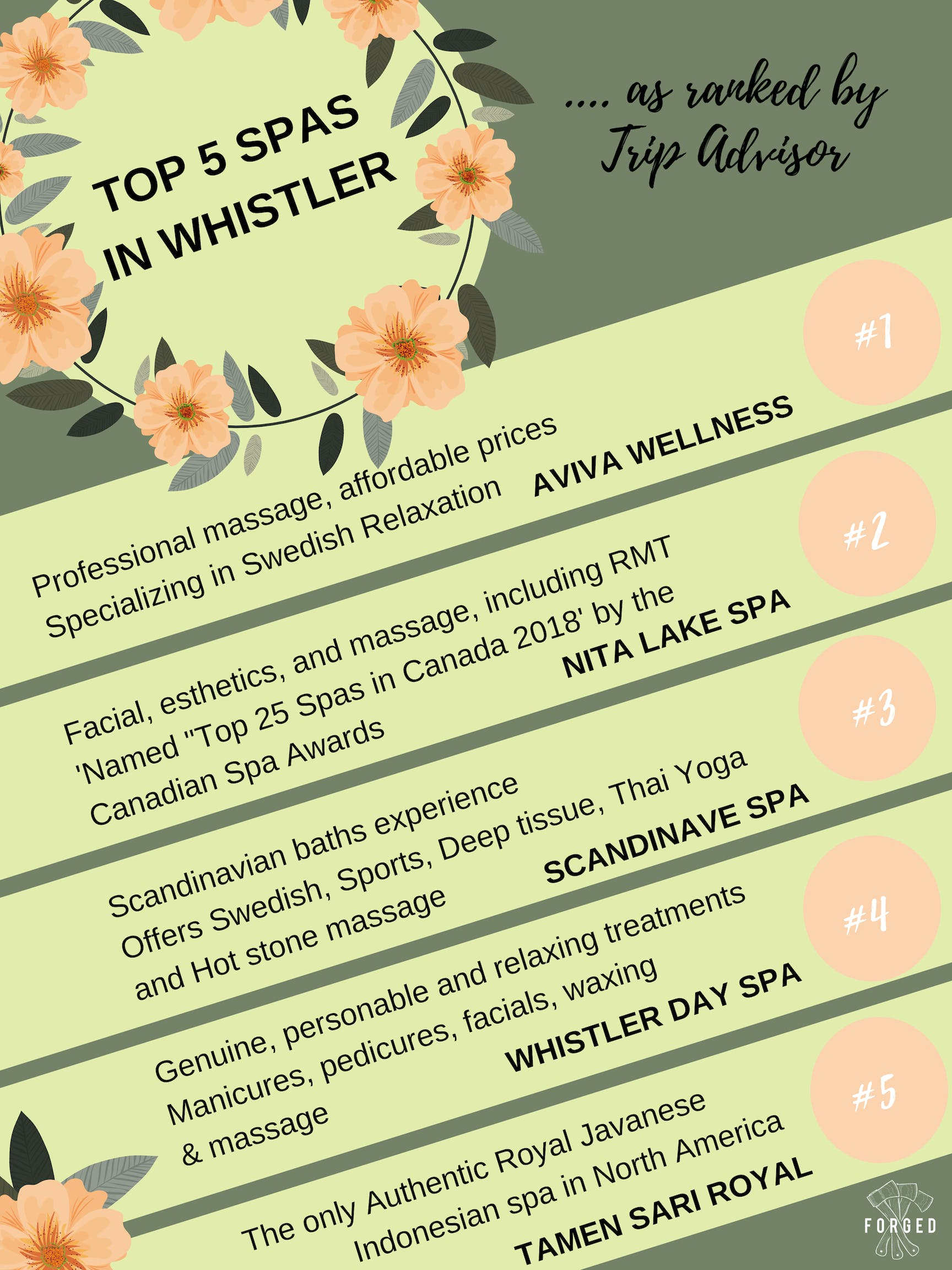 Top spas in Whistler by Tripadvisor
