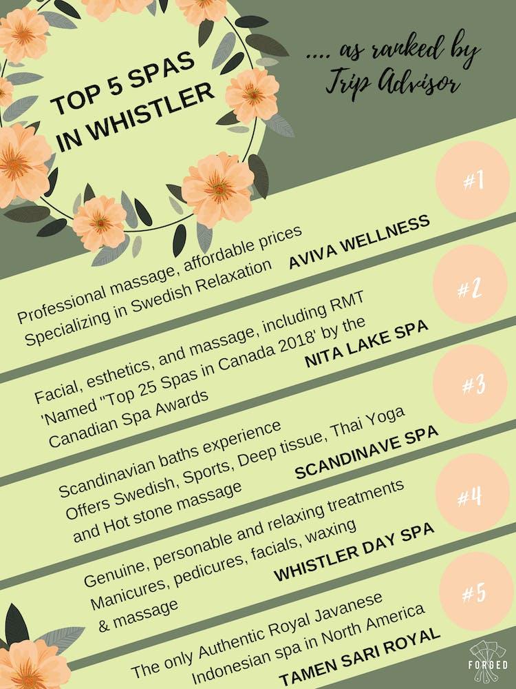 Top spas in Whistler by Tripadvisor