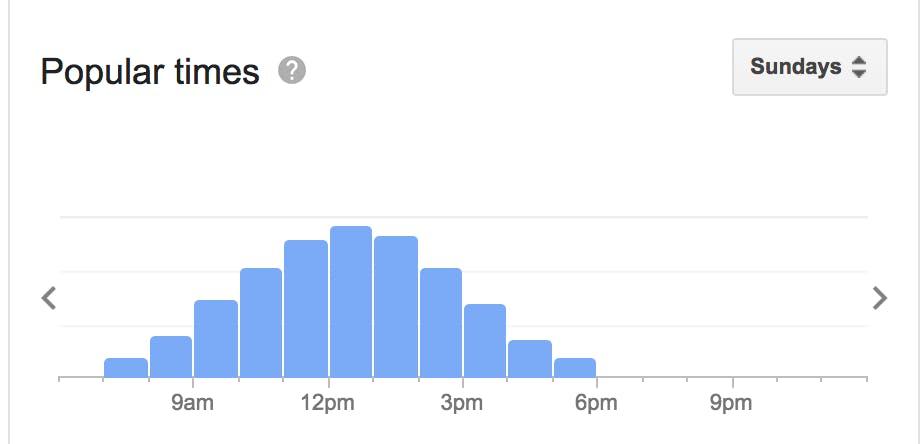 Google popular times for Gone Brunch