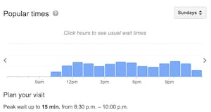 Earl's popular times for brunch, according to google