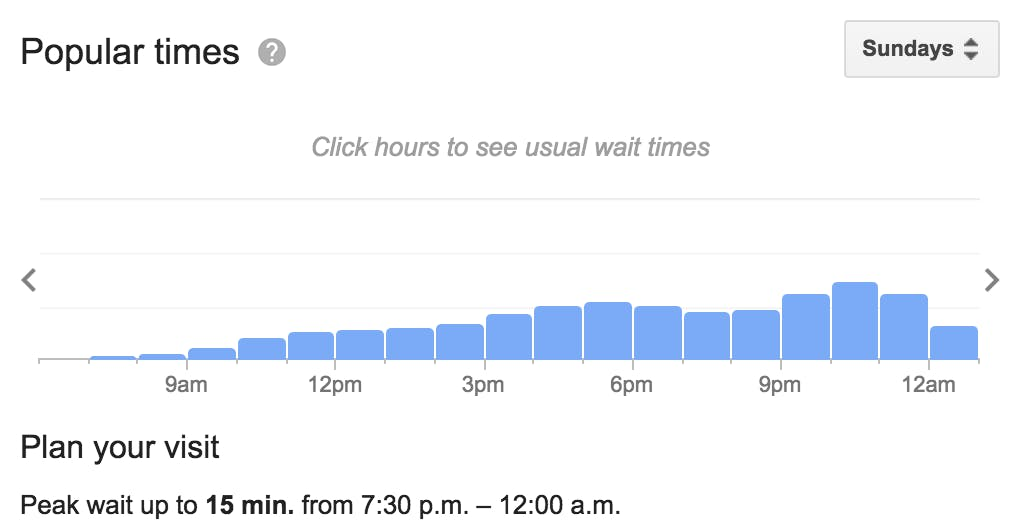 Dubh Linn Gate peak times according to google