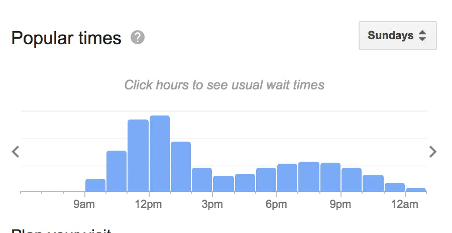 Popular times to visit Stonesedge for brunch