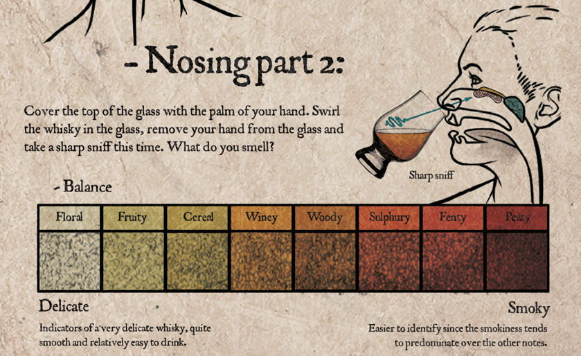 How to taste whisky at home