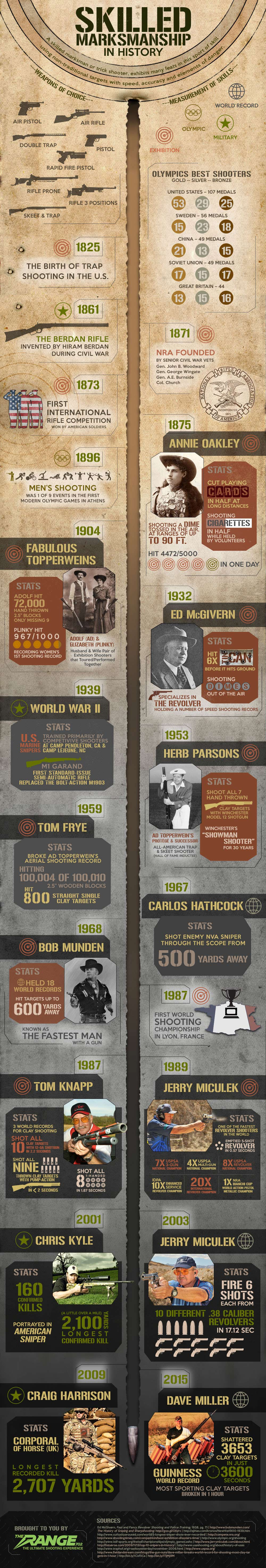 History of Marksmanship Infographic - The Range 702