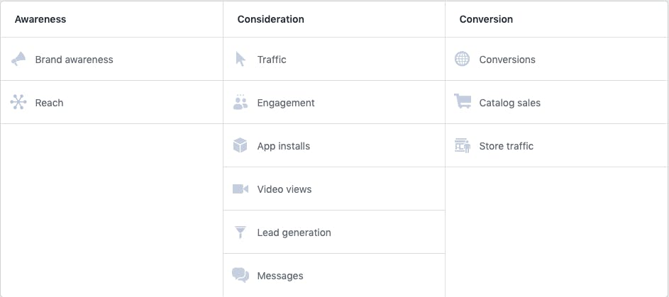 Facebook Ads Objectives Menu