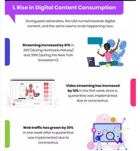 an infographic about digital content consumption
