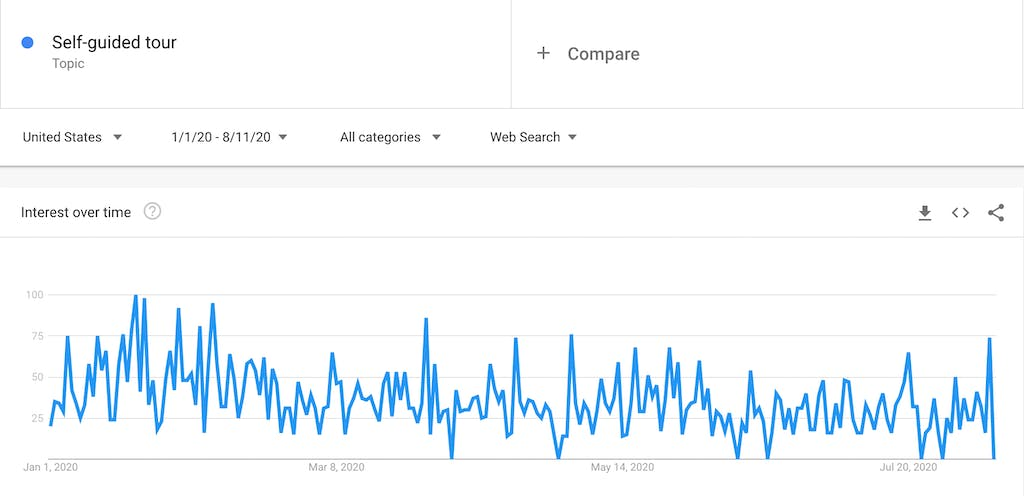 Google trends report for self-guided tours