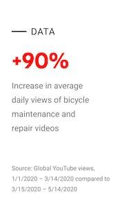 youtube data on bike videos