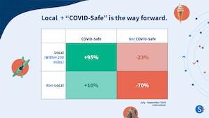 covid-safe activity statics