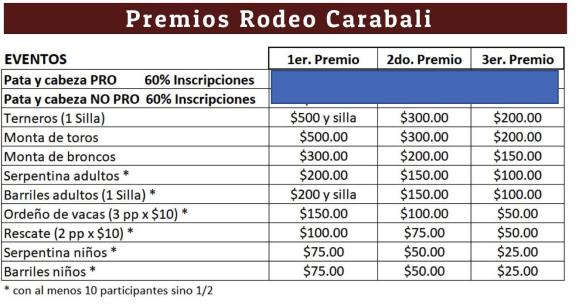 Premios Rodeo Carabali chart