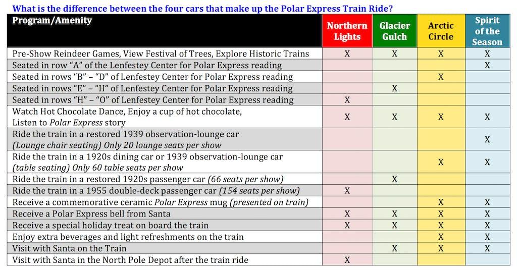 Polar Express Train Ride cars