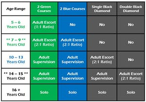 Age restriction chart for Pure Aloha Adventures in Hawaii