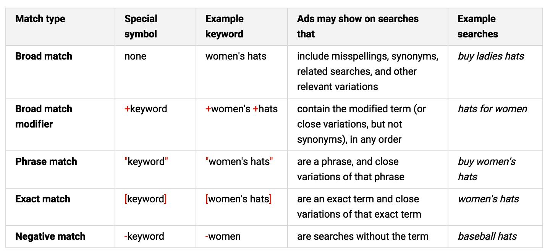 Leveraging Keywords