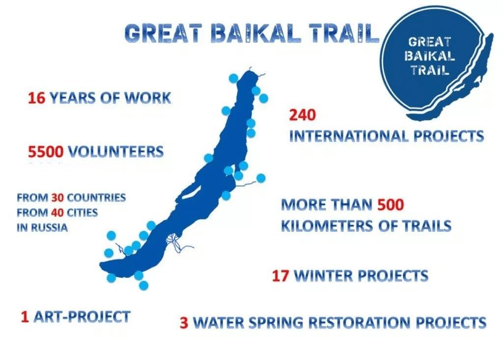 Baikal trekking trail