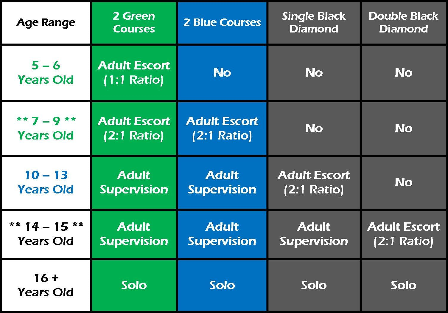 Aerial Adventure Hilton Head age chart