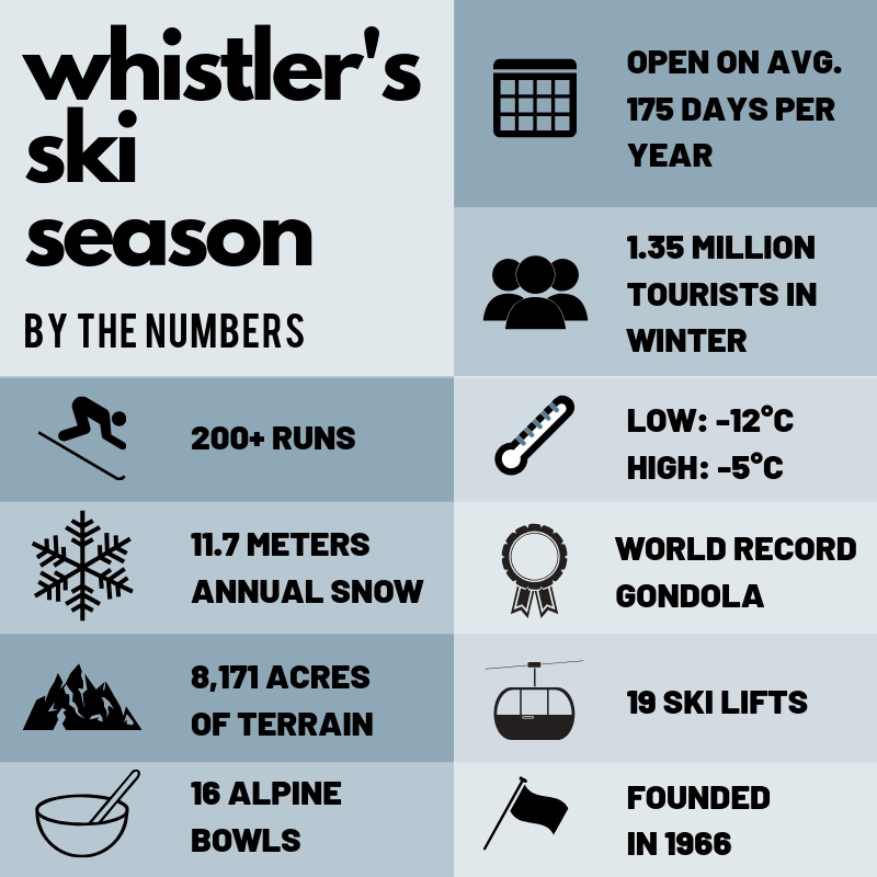 Ski season Whistler Statistics