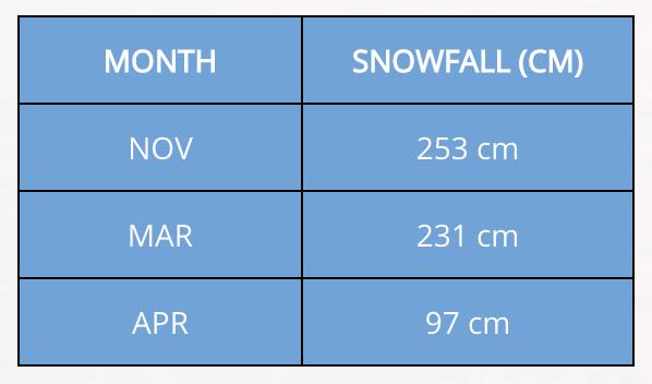 Whistler Ski Season - low season