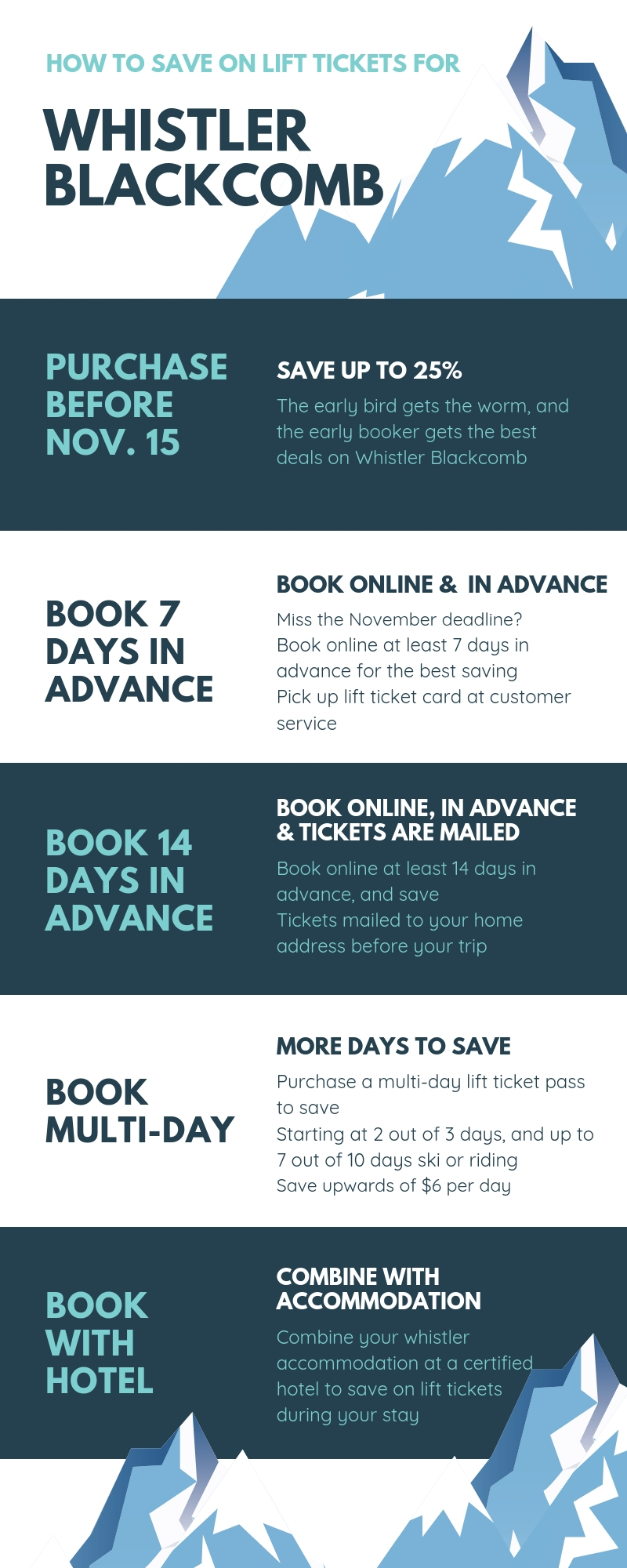 Info graphic on Whistler Blackcomb lift tickets