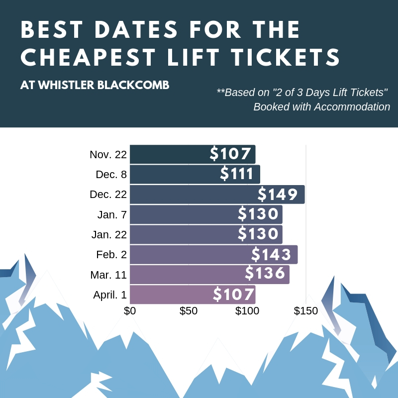 deals on Whistler Lift tickets