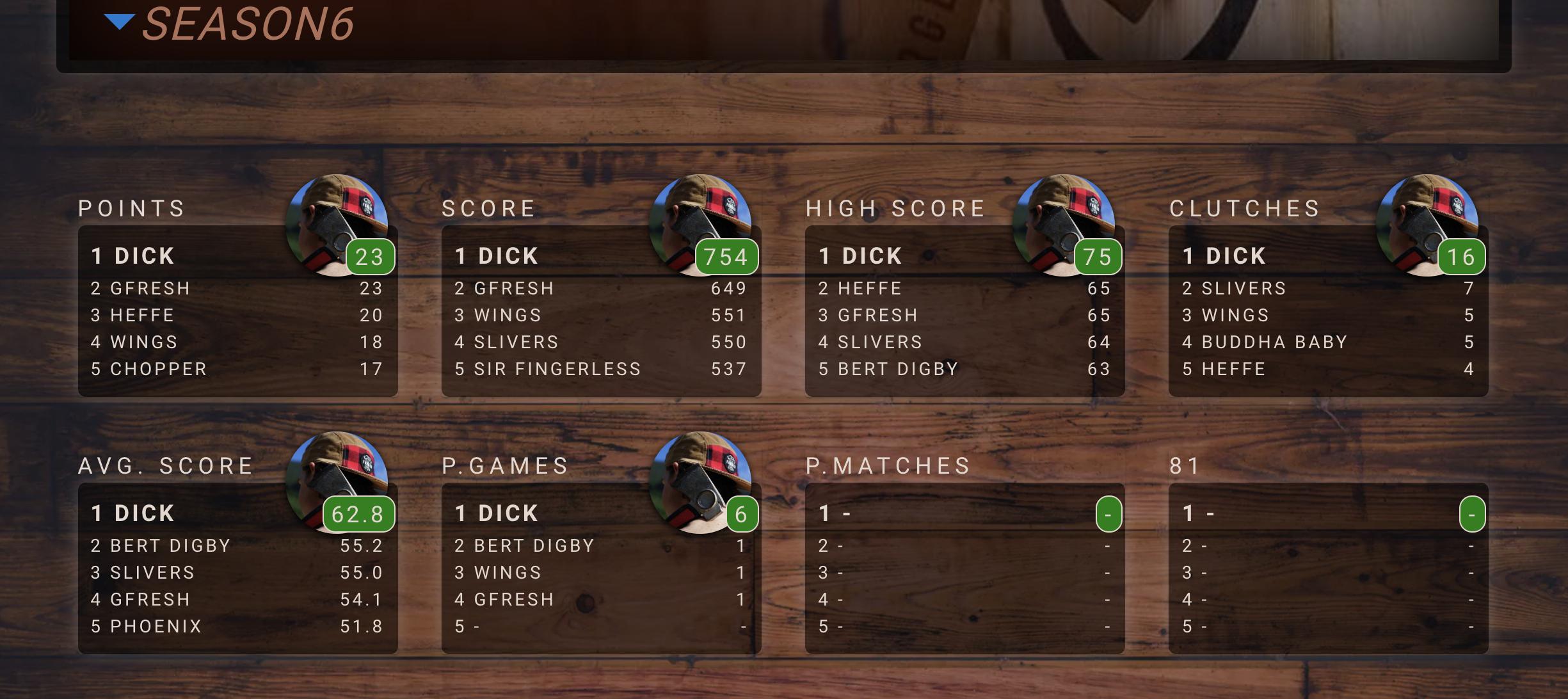 Screen capture of the 81 Score League statistics